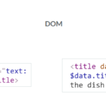 What is the Document Object Model (DOM)?